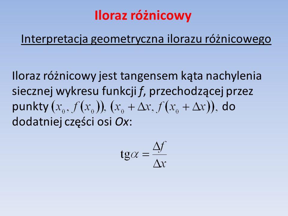 Iloraz różnicowy Interpretacja geometryczna ilorazu różnicowego Iloraz różnicowy jest tangensem kąta nachylenia siecznej wykresu funkcji f, przechodzą