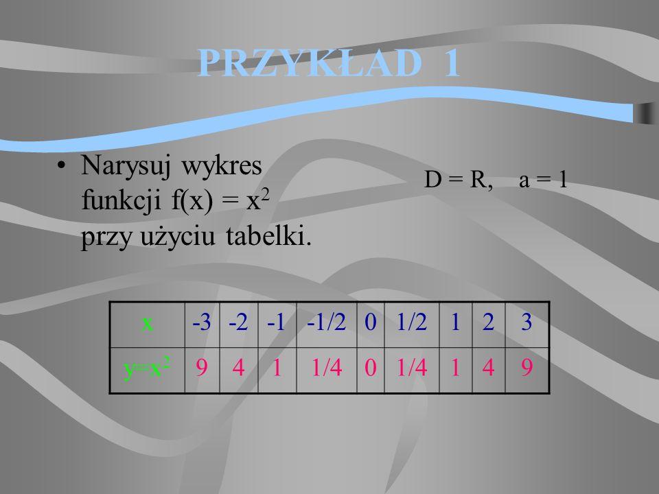PRZYKŁAD 1 Narysuj wykres funkcji f(x) = x2x2 przy użyciu tabelki.