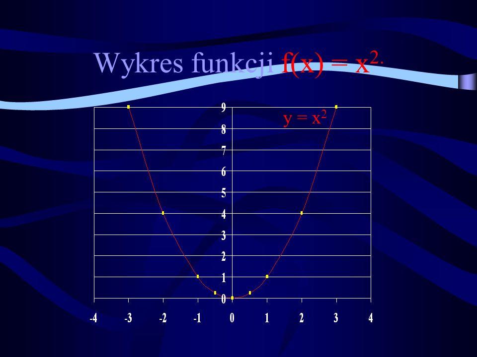 Wykres funkcji f(x) = x 2. y = x 2