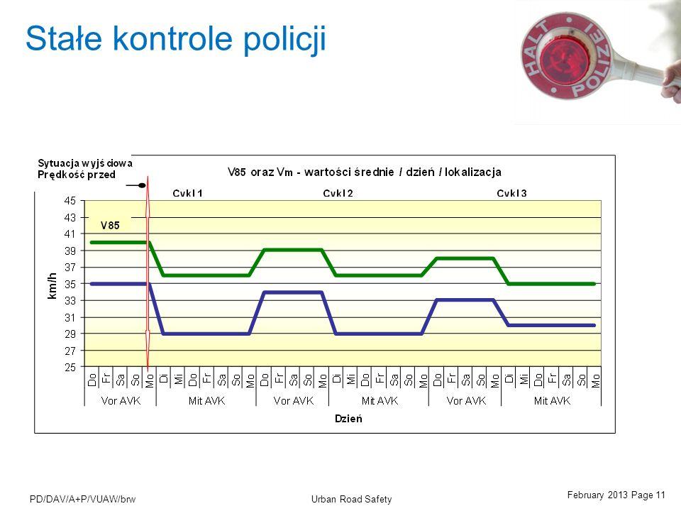 February 2013 Page 11 Urban Road SafetyPD/DAV/A+P/VUAW/brw Stałe kontrole policji