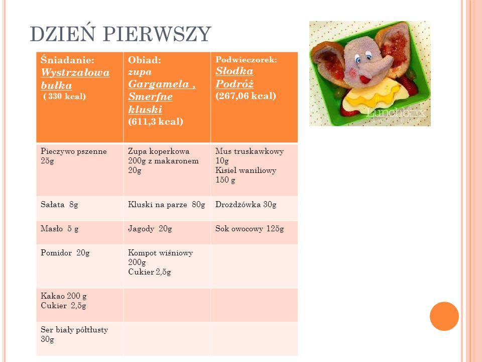 D ZIEŃ DRUGI Śniadanie: (zupa) Mleczna przygoda Teletubisiowa bułka (329 kcal) Obiad: Staw kaczki dziwaczki ( zupa) Misja toy story (544 kcal) Podwieczorek: Przysmak malucha (241kcal) Płatki czekoladowe z mlekiem 200g Rosół z lanym ciastem 200gKakao z cukrem 200+2,5g Bułka razowa 25gKotlet drobiowy 60gMaliny 200g Serek topiony 10gZiemniaki z koperkiem 85g+ 2g Maślana bułka 25g Rzodkiewka (5 plastrów) 20g Szczypiorek 2g Ogórek(5 plastrów) 20g Sałatka: Pomidor 20g Ogórek 20g, Sałata zielona 18g, Olej słonecznikowy 2g, Herbata 200g z cukrem 2,5g Kompot z truskawek 130g+70g Banan 100g
