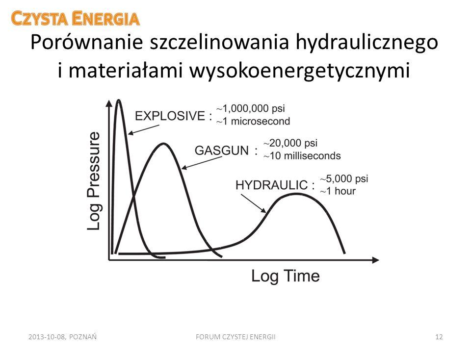 Porównanie szczelinowania hydraulicznego i materiałami wysokoenergetycznymi 2013-10-08, POZNAŃFORUM CZYSTEJ ENERGII12