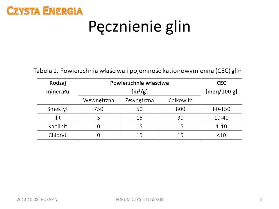 Pęcznienie glin 2013-10-08, POZNAŃFORUM CZYSTEJ ENERGII3 Tabela 1. Powierzchnia właściwa i pojemność kationowymienna (CEC) glin Rodzaj minerału Powier