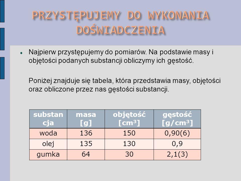 Najpierw przystępujemy do pomiarów. Na podstawie masy i objętości podanych substancji obliczymy ich gęstość. Poniżej znajduje się tabela, która przeds