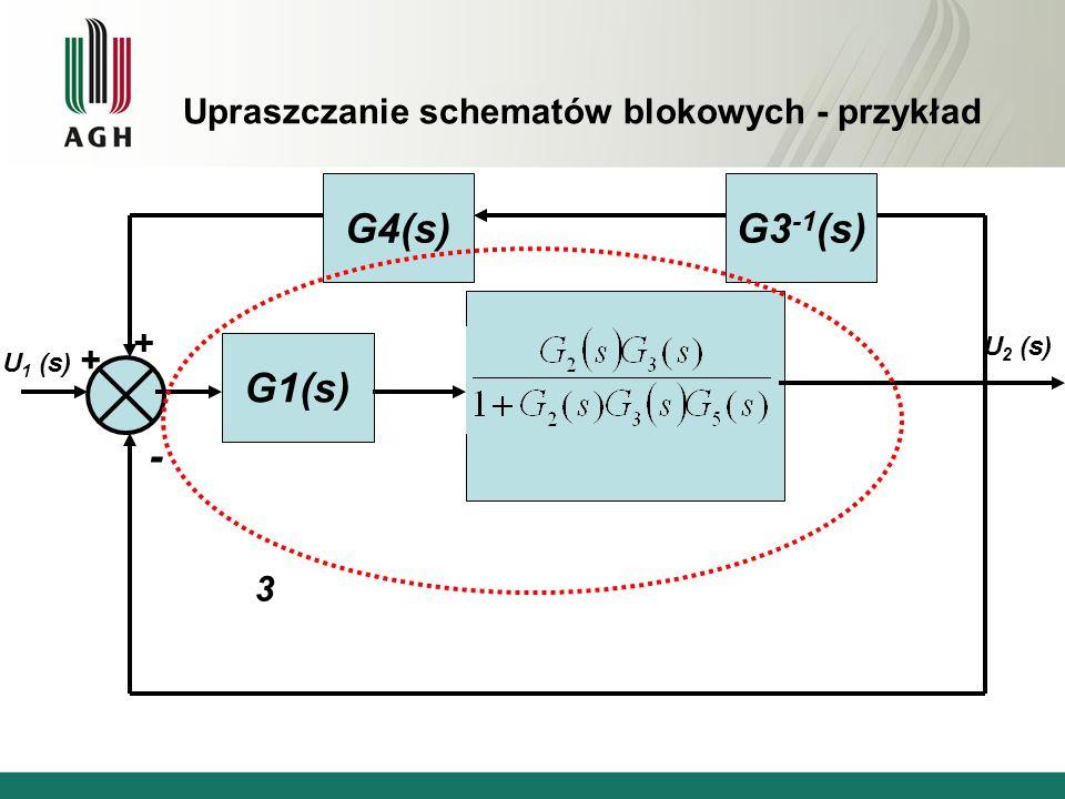 Upraszczanie schematów blokowych - przykład G1(s) G4(s) U 1 (s) + U 2 (s) + - G3 -1 (s) 3