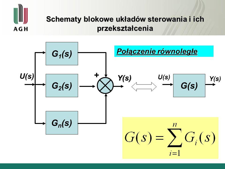 Schematy blokowe układów sterowania i ich przekształcenia Połączenie z ujemnym sprzężeniem zwrotnym G 1 (s) H(s) G(s) + - U(s) Y(s)