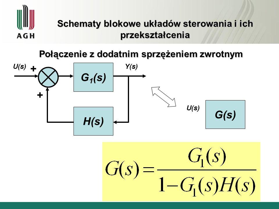Schematy blokowe układów sterowania i ich przekształcenia Połączenie z dodatnim sprzężeniem zwrotnym G 1 (s) H(s) G(s) + + U(s) Y(s)