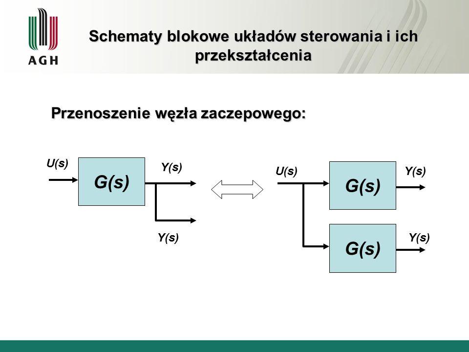 Schematy blokowe układów sterowania i ich przekształcenia Przenoszenie węzła zaczepowego: G(s) U(s) Y(s) G(s) U(s)Y(s) G(s)