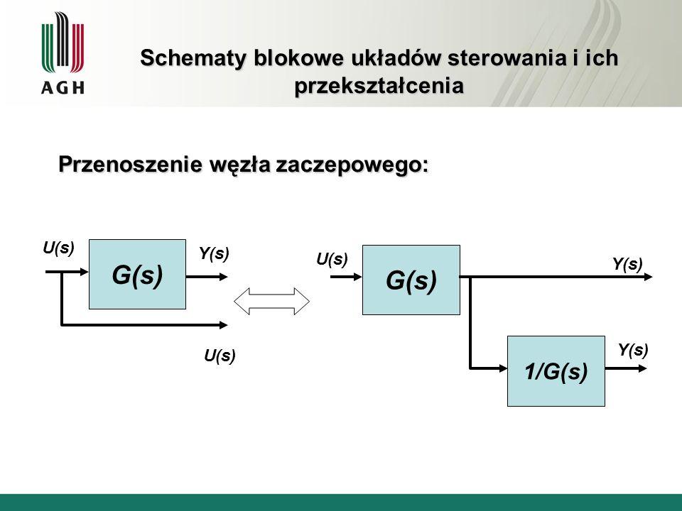 Schematy blokowe układów sterowania i ich przekształcenia Przenoszenie węzła sumacyjnego: G(s) U 1 (s) Y(s) U 2 (s) G(s) Y(s) G(s) U 1 (s) U 2 (s)
