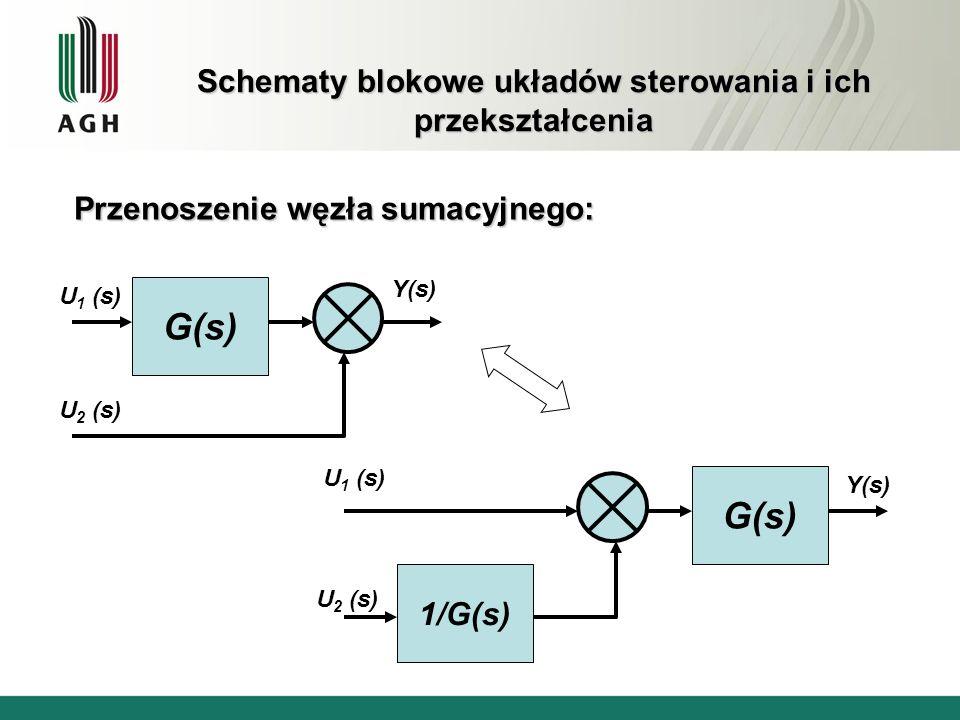 Schematy blokowe układów sterowania i ich przekształcenia Przenoszenie węzła sumacyjnego: G(s) U 1 (s) Y(s) U 2 (s) G(s) Y(s) 1/G(s) U 1 (s) U 2 (s)