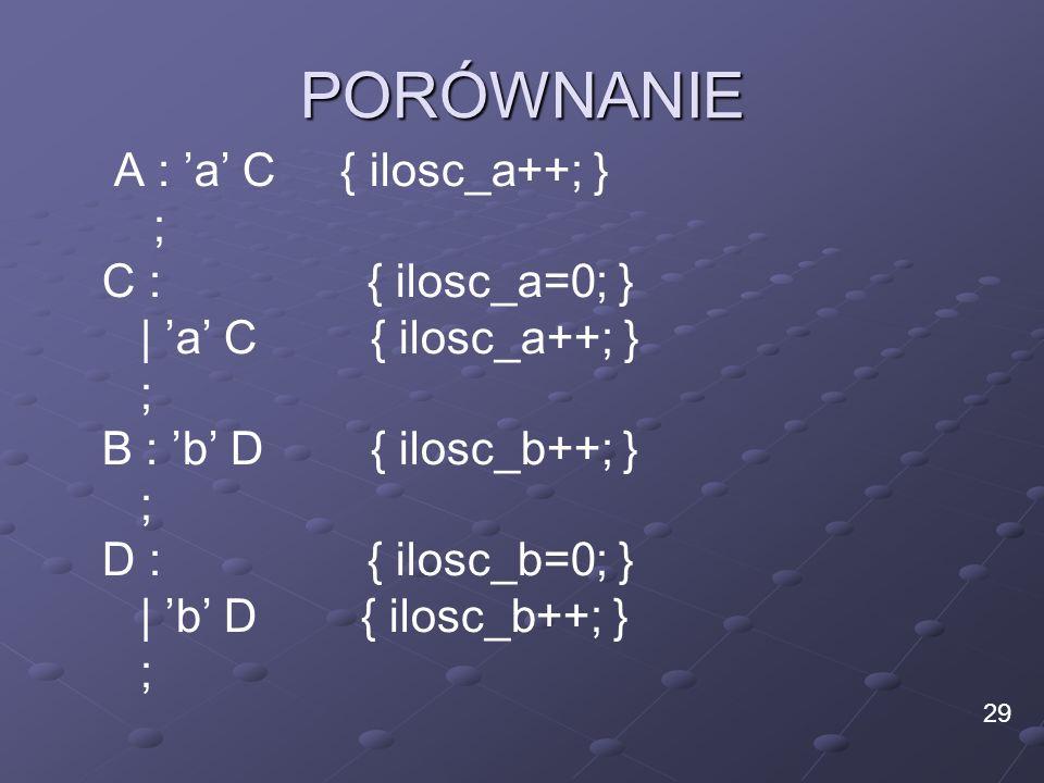 PORÓWNANIE A : a C { ilosc_a++; } ; C : { ilosc_a=0; } | a C { ilosc_a++; } ; B : b D { ilosc_b++; } ; D : { ilosc_b=0; } | b D { ilosc_b++; } ; 29