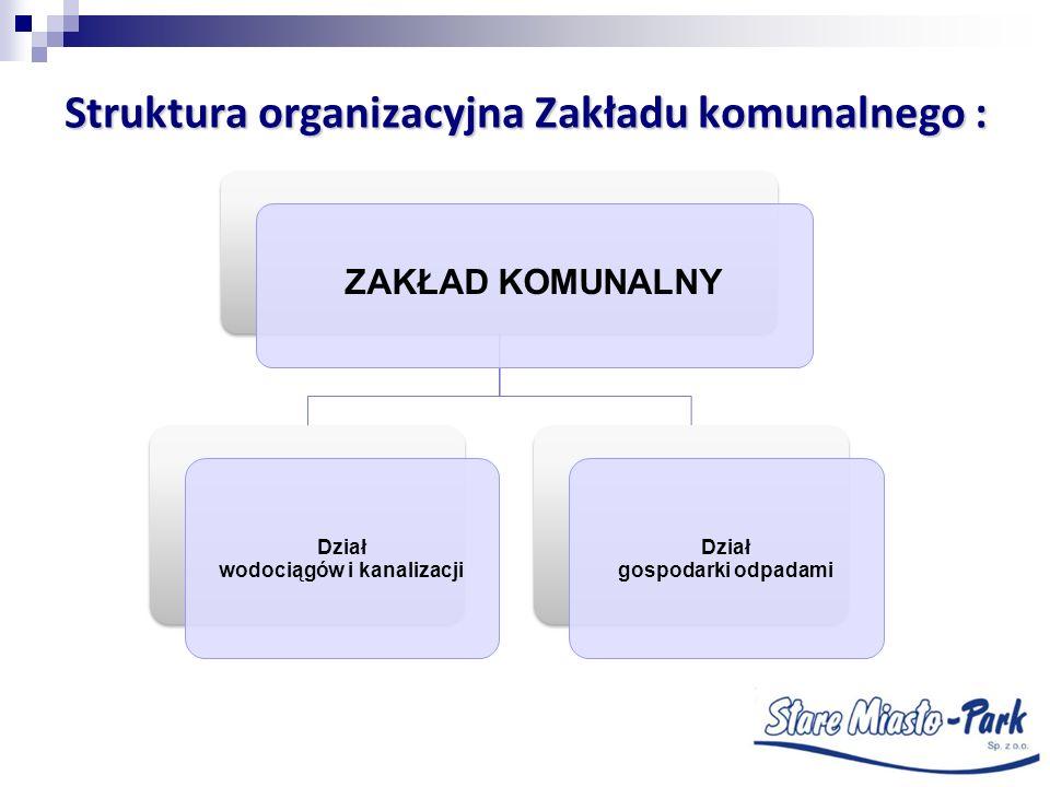 Struktura organizacyjna Zakładu komunalnego : Dział wodociągów i kanalizacji Dział gospodarki odpadami ZAKŁAD KOMUNALNY