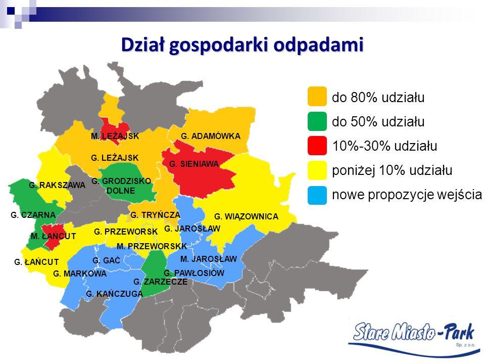 Dział gospodarki odpadami do 80% udziału do 50% udziału 10%-30% udziału poniżej 10% udziału nowe propozycje wejścia G. LEŻAJSK G. ADAMÓWKA G. SIENIAWA