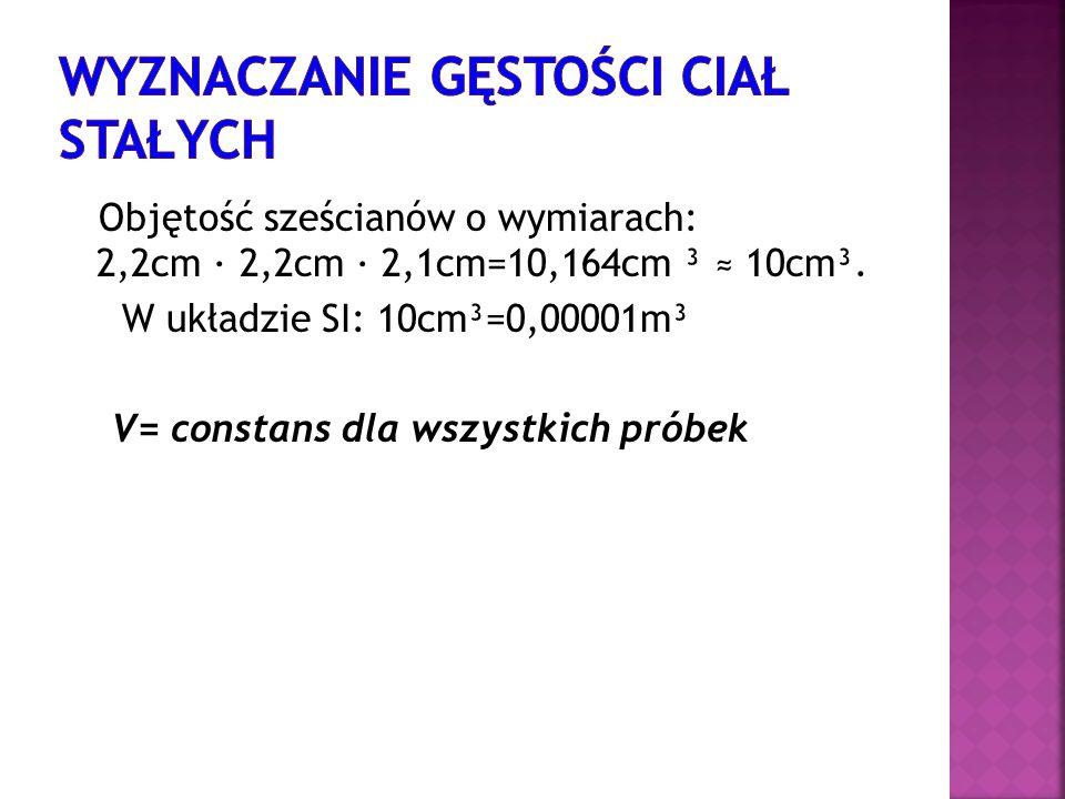 Objętość sześcianów o wymiarach: 2,2cm 2,2cm 2,1cm=10,164cm ³ 10cm³. W układzie SI: 10cm³=0,00001m³ V= constans dla wszystkich próbek