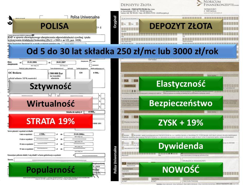 Elastyczność Bezpieczeństwo ZYSK + 19% DEPOZYT ZŁOTA Sztywność Wirtualność POLISA STRATA 19% Popularność Dywidenda Od 5 do 30 lat składka 250 zł/mc lu