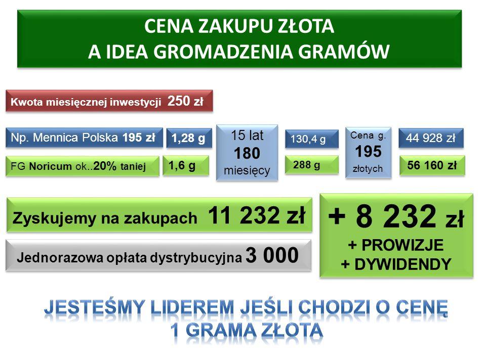 CENA ZAKUPU ZŁOTA A IDEA GROMADZENIA GRAMÓW Zyskujemy na zakupach 11 232 zł Np. Mennica Polska 195 zł FG Noricum ok.. 20% taniej 1,28 g 1,6 g 130,4 g