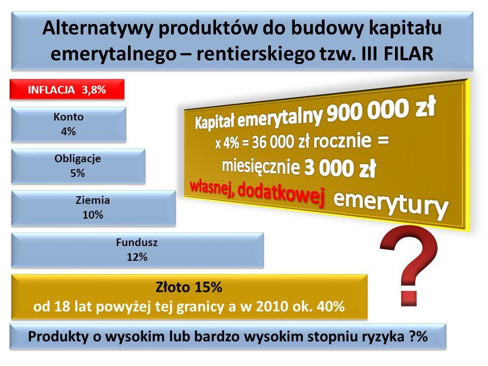 Alternatywy produktów do budowy kapitału emerytalnego – rentierskiego tzw. III FILAR Konto 4% Konto 4% Fundusz 12% Fundusz 12% Złoto 15% od 18 lat pow