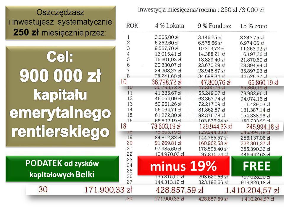 PODATEK od zysków kapitałowych Belki Oszczędzasz i inwestujesz systematycznie 250 zł miesięcznie przez: minus 19% FREE