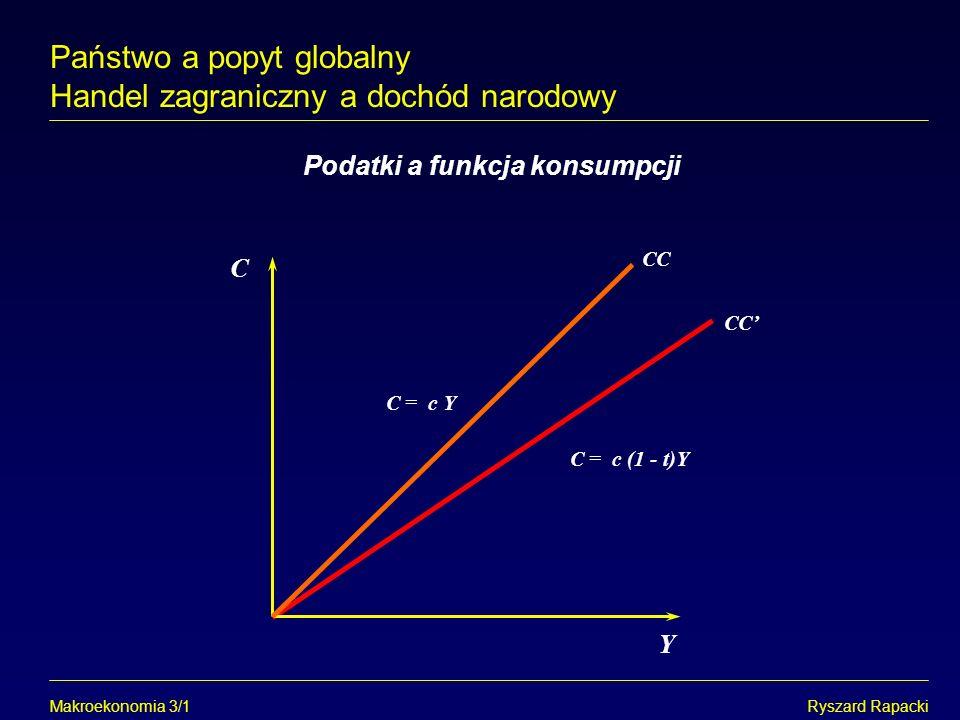 Makroekonomia 3/1Ryszard Rapacki Podatki a funkcja konsumpcji Y C = c (1 - t)Y C Państwo a popyt globalny Handel zagraniczny a dochód narodowy C = c Y