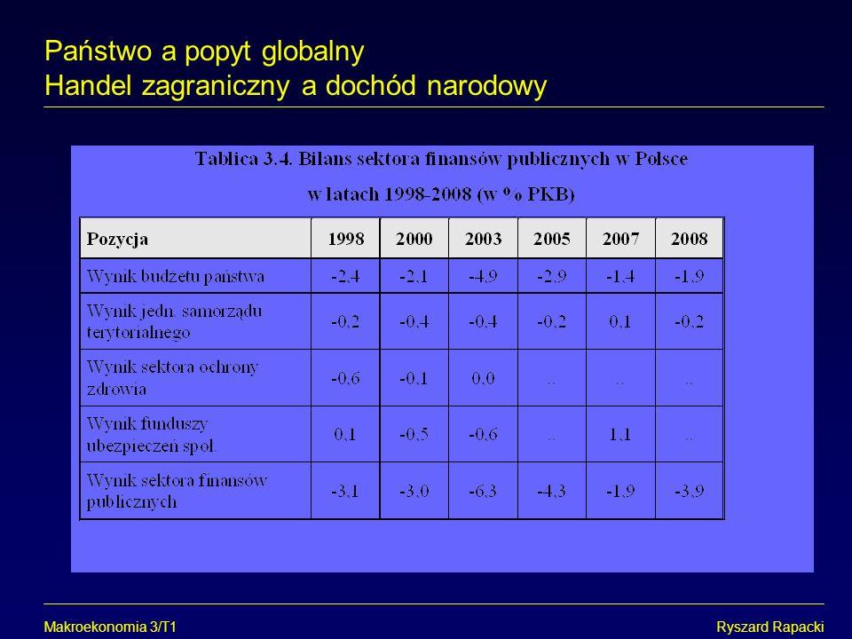 Makroekonomia 3/T1Ryszard Rapacki Państwo a popyt globalny Handel zagraniczny a dochód narodowy