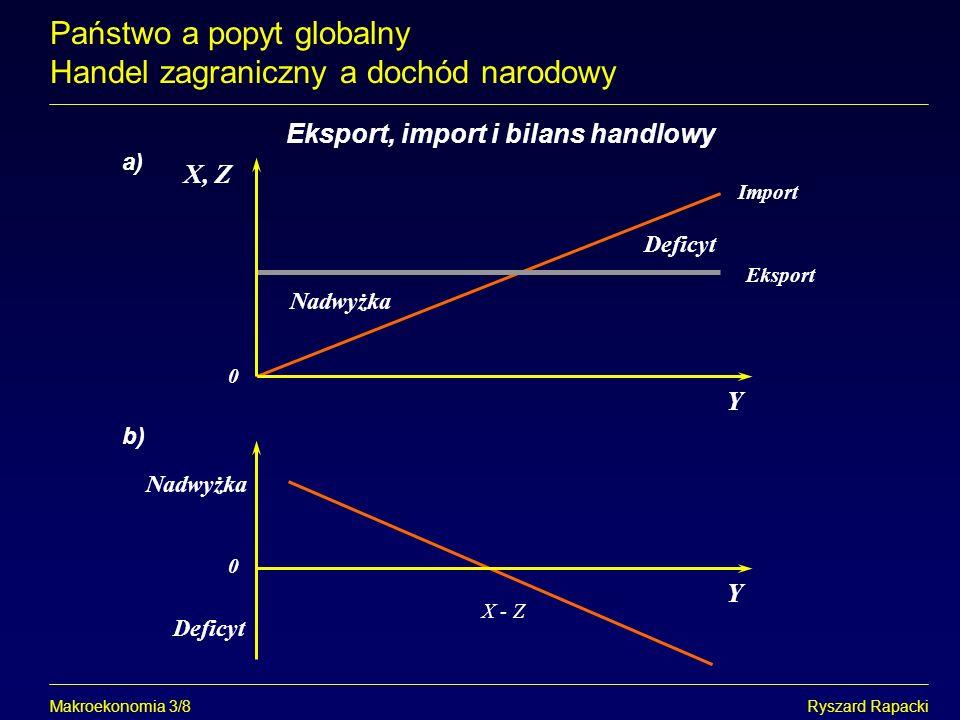Makroekonomia 3/8Ryszard Rapacki Eksport, import i bilans handlowy Państwo a popyt globalny Handel zagraniczny a dochód narodowy Y Eksport X, Z Deficy
