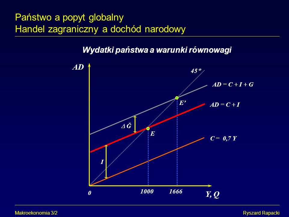 Makroekonomia 3/3Ryszard Rapacki Wpływ zmian stopy podatkowej na równowagę Państwo a popyt globalny Handel zagraniczny a dochód narodowy Y AD 0 45 AD = Ā + c (1 - t)Y E E