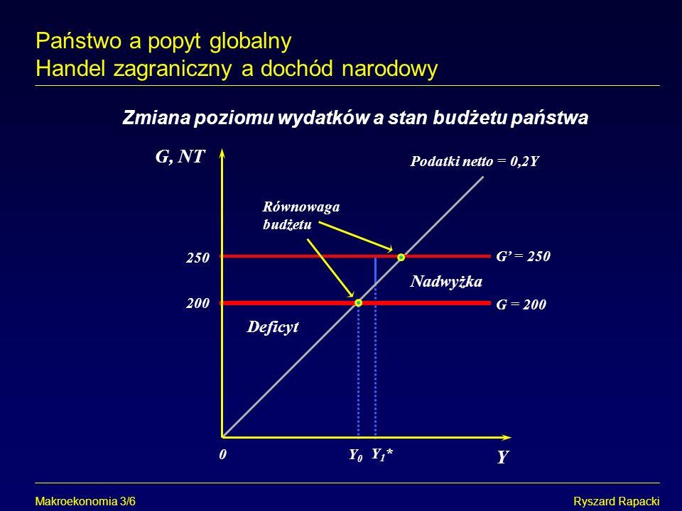 Makroekonomia 3/6Ryszard Rapacki Zmiana poziomu wydatków a stan budżetu państwa Y Równowaga budżetu G = 200 G, NT 0 Podatki netto = 0,2Y Deficyt Państ