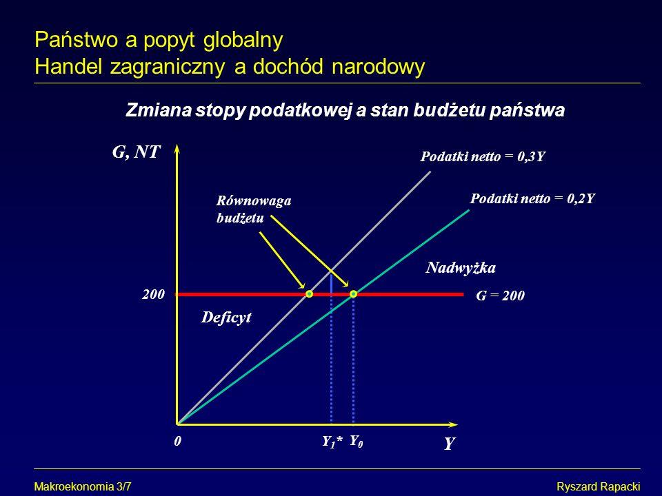 Makroekonomia 3/7Ryszard Rapacki Zmiana stopy podatkowej a stan budżetu państwa Y Równowaga budżetu G = 200 G, NT 0 Podatki netto = 0,3Y Deficyt Państ