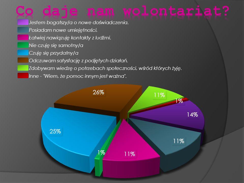 Przedstawione wyniki są potwierdzeniem wniosków opisanych w literaturze przedmiotu.