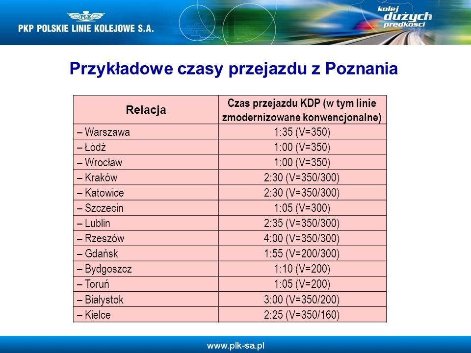 www.plk-sa.pl Relacja Czas przejazdu KDP (w tym linie zmodernizowane konwencjonalne) – Warszawa1:35 (V=350) – Łódź1:00 (V=350) – Wrocław1:00 (V=350) – Kraków2:30 (V=350/300) – Katowice2:30 (V=350/300) – Szczecin1:05 (V=300) – Lublin2:35 (V=350/300) – Rzeszów4:00 (V=350/300) – Gdańsk1:55 (V=200/300) – Bydgoszcz1:10 (V=200) – Toruń1:05 (V=200) – Białystok3:00 (V=350/200) – Kielce2:25 (V=350/160) Przykładowe czasy przejazdu z Poznania