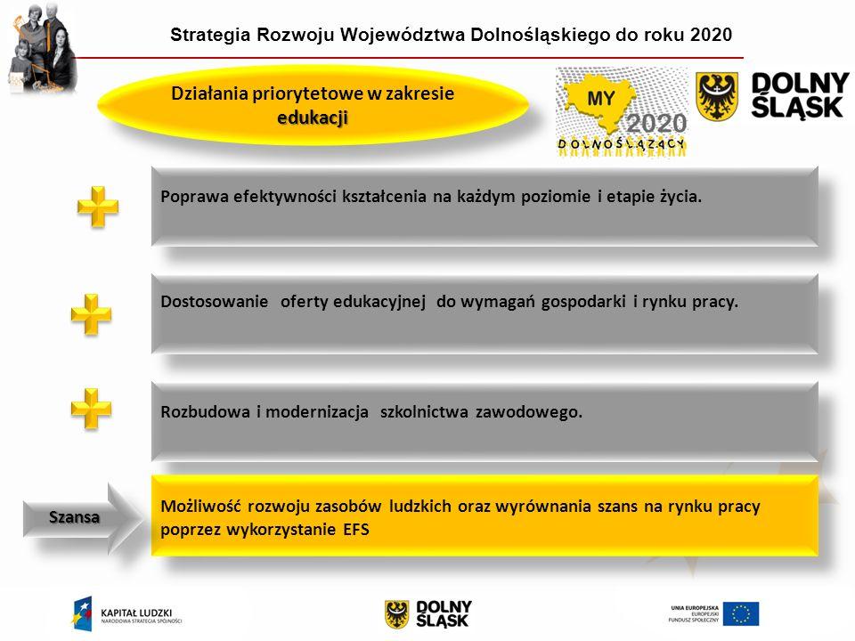 Strategia Rozwoju Województwa Dolnośląskiego do roku 2020 edukacji Działania priorytetowe w zakresie edukacji Poprawa efektywności kształcenia na każdym poziomie i etapie życia.