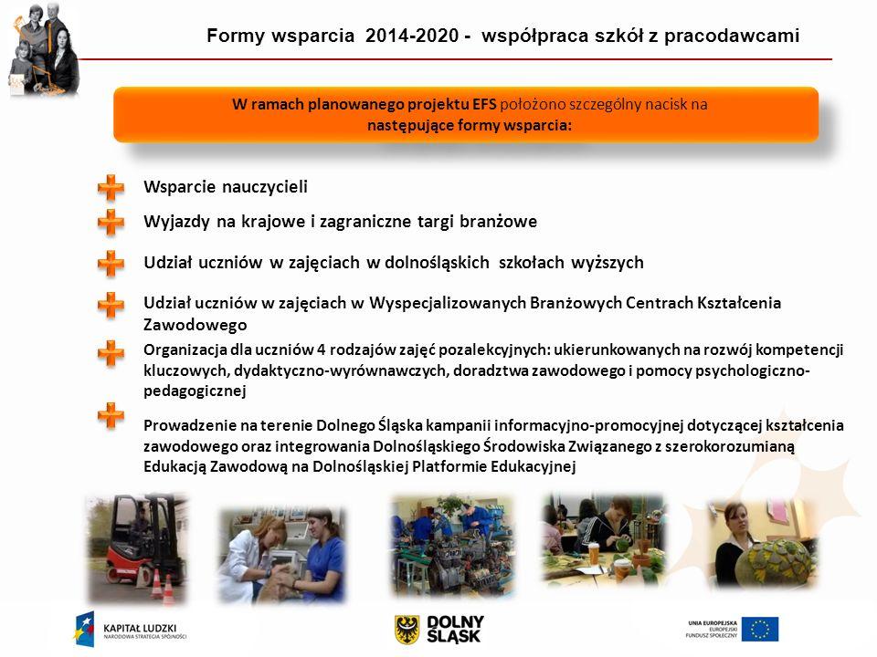 Formy wsparcia 2014-2020 - współpraca szkół z pracodawcami W ramach planowanego projektu EFS położono szczególny nacisk na następujące formy wsparcia: W ramach planowanego projektu EFS położono szczególny nacisk na następujące formy wsparcia: Wsparcie nauczycieli Wyjazdy na krajowe i zagraniczne targi branżowe Udział uczniów w zajęciach w dolnośląskich szkołach wyższych Udział uczniów w zajęciach w Wyspecjalizowanych Branżowych Centrach Kształcenia Zawodowego Organizacja dla uczniów 4 rodzajów zajęć pozalekcyjnych: ukierunkowanych na rozwój kompetencji kluczowych, dydaktyczno-wyrównawczych, doradztwa zawodowego i pomocy psychologiczno- pedagogicznej Prowadzenie na terenie Dolnego Śląska kampanii informacyjno-promocyjnej dotyczącej kształcenia zawodowego oraz integrowania Dolnośląskiego Środowiska Związanego z szerokorozumianą Edukacją Zawodową na Dolnośląskiej Platformie Edukacyjnej
