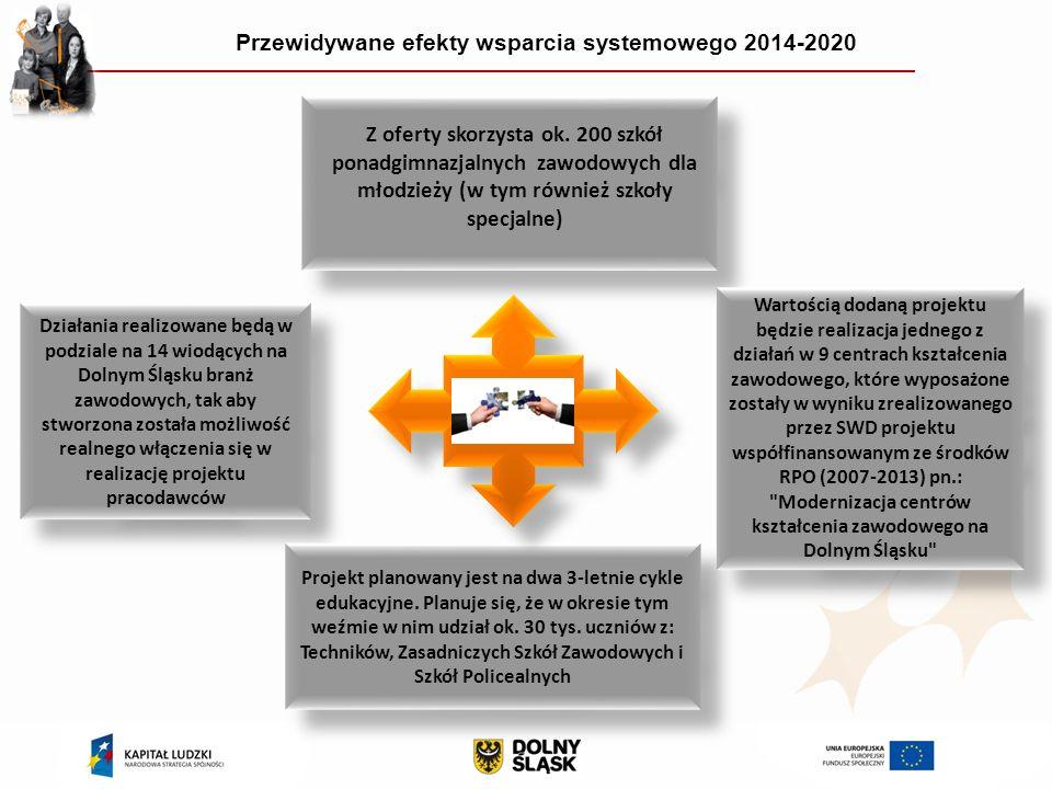 Przewidywane efekty wsparcia systemowego 2014-2020 Działania realizowane będą w podziale na 14 wiodących na Dolnym Śląsku branż zawodowych, tak aby stworzona została możliwość realnego włączenia się w realizację projektu pracodawców Projekt planowany jest na dwa 3-letnie cykle edukacyjne.