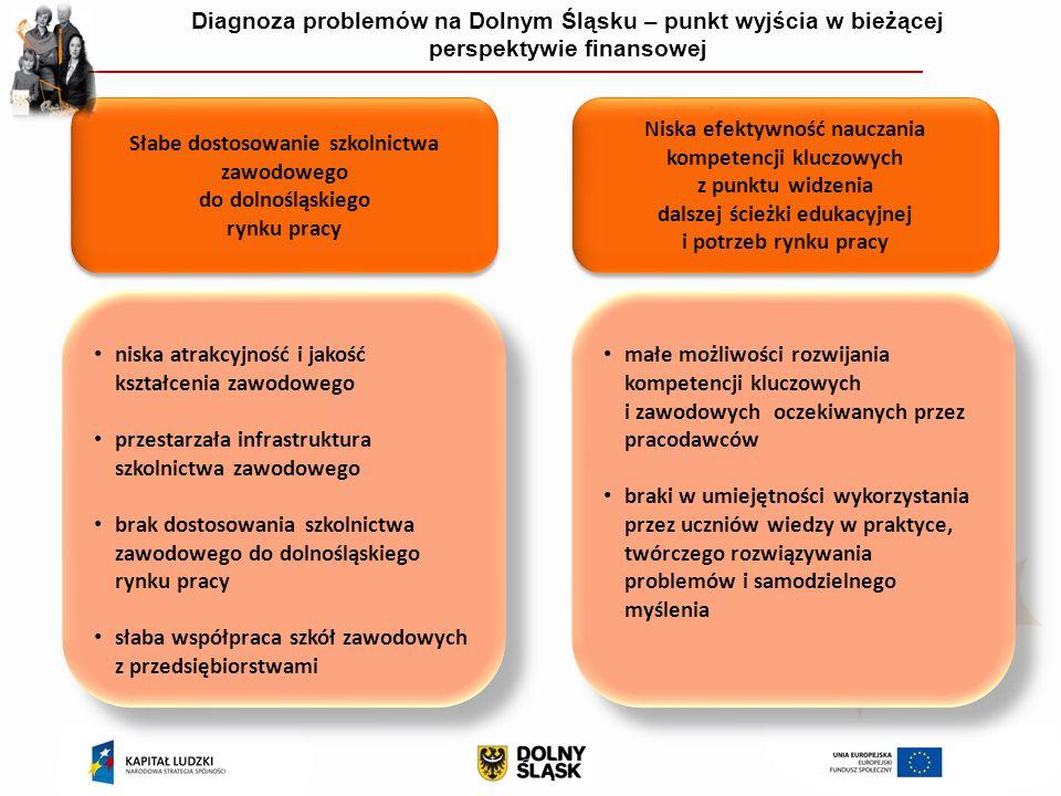 Diagnoza problemów na Dolnym Śląsku – punkt wyjścia w bieżącej perspektywie finansowej Niska efektywność nauczania kompetencji kluczowych z punktu widzenia dalszej ścieżki edukacyjnej i potrzeb rynku pracy Niska efektywność nauczania kompetencji kluczowych z punktu widzenia dalszej ścieżki edukacyjnej i potrzeb rynku pracy Słabe dostosowanie szkolnictwa zawodowego do dolnośląskiego rynku pracy Słabe dostosowanie szkolnictwa zawodowego do dolnośląskiego rynku pracy niska atrakcyjność i jakość kształcenia zawodowego przestarzała infrastruktura szkolnictwa zawodowego brak dostosowania szkolnictwa zawodowego do dolnośląskiego rynku pracy słaba współpraca szkół zawodowych z przedsiębiorstwami niska atrakcyjność i jakość kształcenia zawodowego przestarzała infrastruktura szkolnictwa zawodowego brak dostosowania szkolnictwa zawodowego do dolnośląskiego rynku pracy słaba współpraca szkół zawodowych z przedsiębiorstwami małe możliwości rozwijania kompetencji kluczowych i zawodowych oczekiwanych przez pracodawców braki w umiejętności wykorzystania przez uczniów wiedzy w praktyce, twórczego rozwiązywania problemów i samodzielnego myślenia małe możliwości rozwijania kompetencji kluczowych i zawodowych oczekiwanych przez pracodawców braki w umiejętności wykorzystania przez uczniów wiedzy w praktyce, twórczego rozwiązywania problemów i samodzielnego myślenia