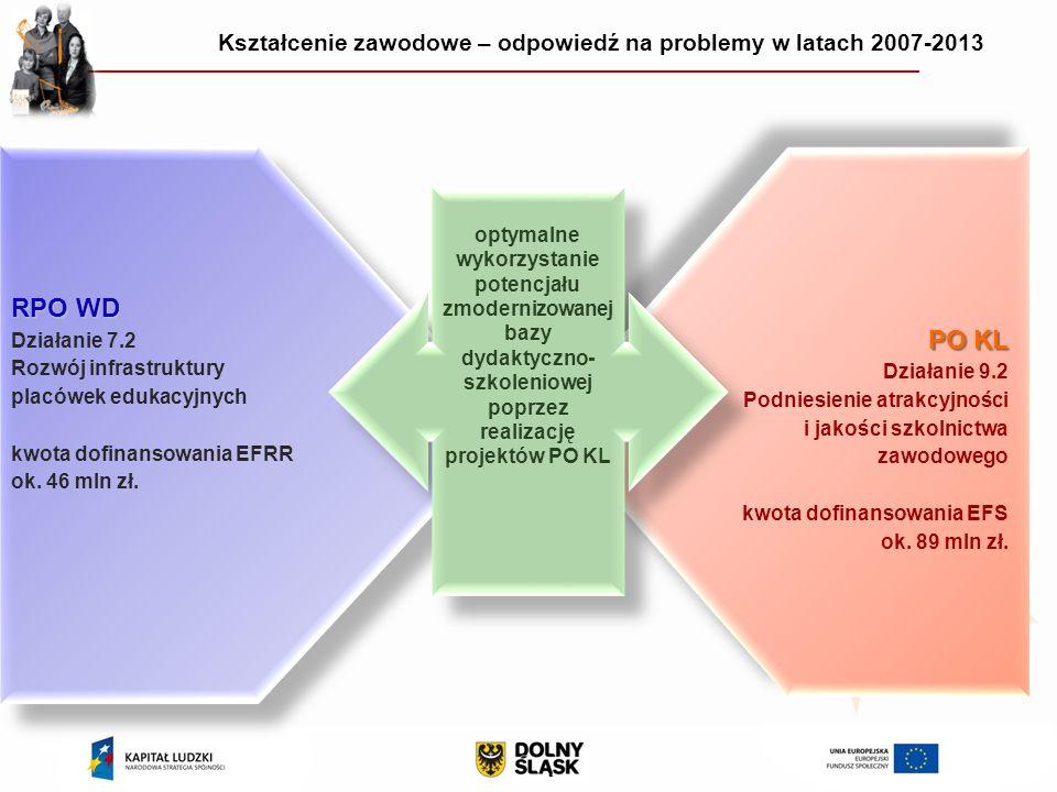 RPO WD Działanie 7.2 Rozwój infrastruktury placówek edukacyjnych kwota dofinansowania EFRR ok.