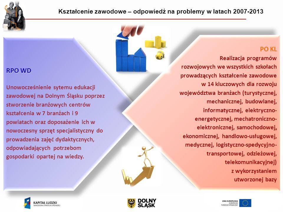 RPO WD Unowocześnienie sytemu edukacji zawodowej na Dolnym Śląsku poprzez stworzenie branżowych centrów kształcenia w 7 branżach i 9 powiatach oraz doposażenie ich w nowoczesny sprzęt specjalistyczny do prowadzenia zajęć dydaktycznych, odpowiadających potrzebom gospodarki opartej na wiedzy.