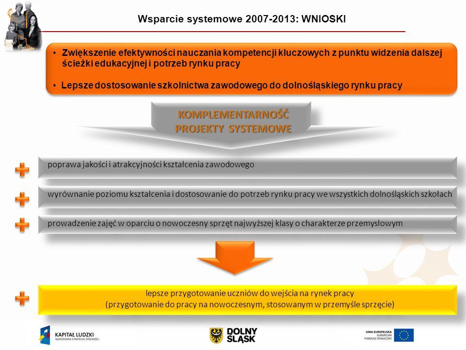 Wsparcie systemowe 2007-2013: WNIOSKI Zwiększenie efektywności nauczania kompetencji kluczowych z punktu widzenia dalszej ścieżki edukacyjnej i potrzeb rynku pracy Lepsze dostosowanie szkolnictwa zawodowego do dolnośląskiego rynku pracy Zwiększenie efektywności nauczania kompetencji kluczowych z punktu widzenia dalszej ścieżki edukacyjnej i potrzeb rynku pracy Lepsze dostosowanie szkolnictwa zawodowego do dolnośląskiego rynku pracy poprawa jakości i atrakcyjności kształcenia zawodowego lepsze przygotowanie uczniów do wejścia na rynek pracy (przygotowanie do pracy na nowoczesnym, stosowanym w przemyśle sprzęcie) lepsze przygotowanie uczniów do wejścia na rynek pracy (przygotowanie do pracy na nowoczesnym, stosowanym w przemyśle sprzęcie) wyrównanie poziomu kształcenia i dostosowanie do potrzeb rynku pracy we wszystkich dolnośląskich szkołach prowadzenie zajęć w oparciu o nowoczesny sprzęt najwyższej klasy o charakterze przemysłowym KOMPLEMENTARNOŚĆ PROJEKTY SYSTEMOWE KOMPLEMENTARNOŚĆ