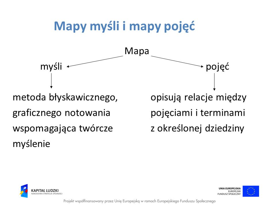 Mapy myśli i mapy pojęć Mapa myślipojęć metoda błyskawicznego,opisują relacje między graficznego notowaniapojęciami i terminami wspomagająca twórcze z