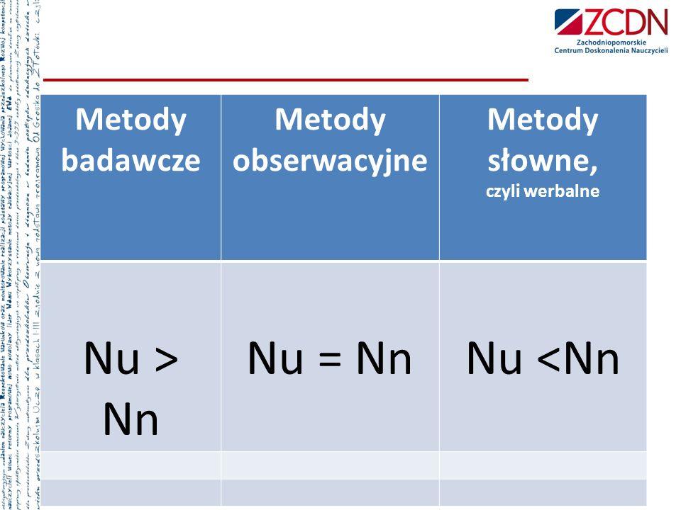 Metody badawcze Metody obserwacyjne Metody słowne, czyli werbalne Nu ˃ Nn Nu = NnNu ˂Nn