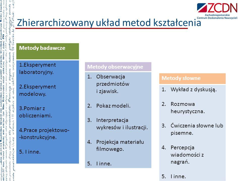 Zhierarchizowany układ metod kształcenia Metody badawcze 1.Eksperyment laboratoryjny. 2.Eksperyment modelowy. 3.Pomiar z obliczeniami. 4.Prace projekt