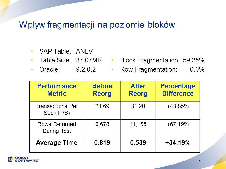 16 Wpływ fragmentacji na poziomie bloków SAP Table:ANLV Table Size:37.07MB Oracle:9.2.0.2 Block Fragmentation: 59.25% Row Fragmentation: 0.0% Performa