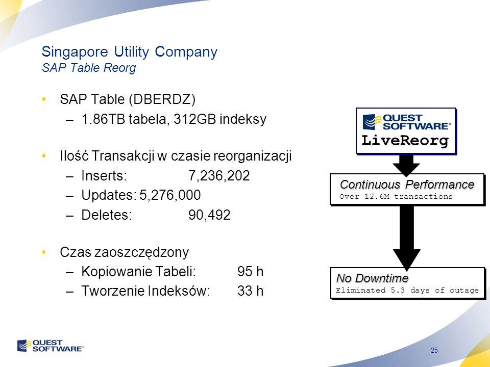 25 Singapore Utility Company SAP Table Reorg SAP Table (DBERDZ) –1.86TB tabela, 312GB indeksy Ilość Transakcji w czasie reorganizacji –Inserts:7,236,2