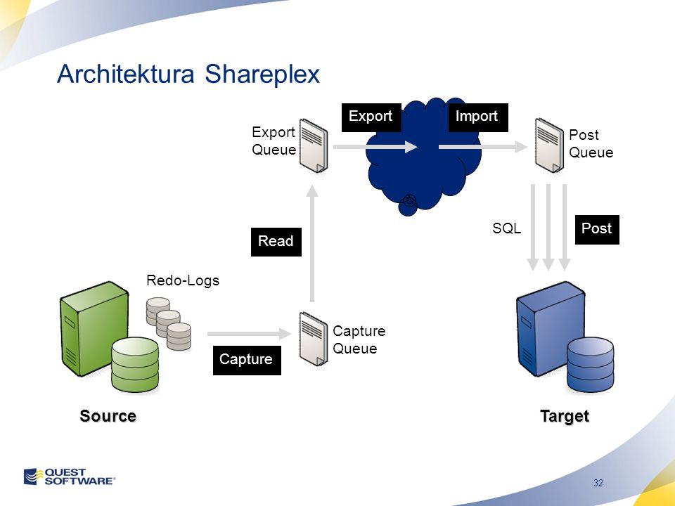 32 Architektura Shareplex Capture Read ExportImport Post Capture Queue Export Queue Post Queue SQL Redo-Logs SourceTarget