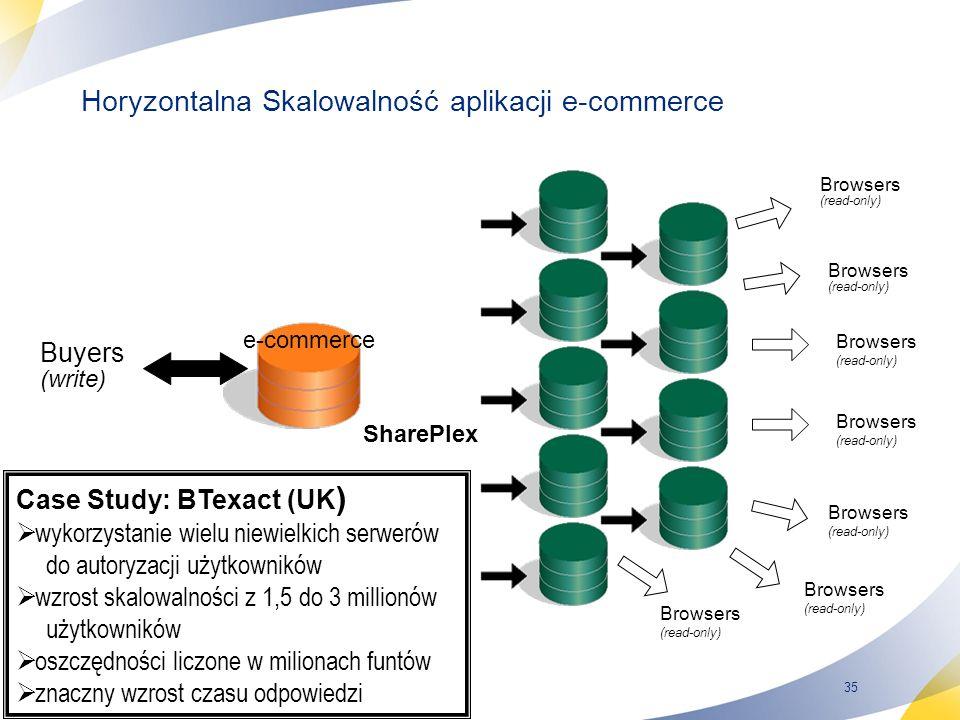 35 Buyers (write) e-commerce Browsers (read-only) Browsers (read-only) Browsers (read-only) Browsers (read-only) Browsers (read-only) Browsers (read-only) Browsers (read-only) SharePlex Case Study: BTexact (UK ) wykorzystanie wielu niewielkich serwerów do autoryzacji użytkowników wzrost skalowalności z 1,5 do 3 millionów użytkowników oszczędności liczone w milionach funtów znaczny wzrost czasu odpowiedzi Horyzontalna Skalowalność aplikacji e-commerce