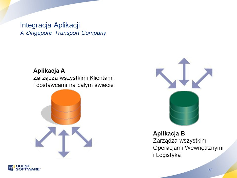 37 Integracja Aplikacji A Singapore Transport Company Aplikacja A Zarządza wszystkimi Klientami i dostawcami na całym świecie Aplikacja B Zarządza wszystkimi Operacjami Wewnętrznymi i Logistyką