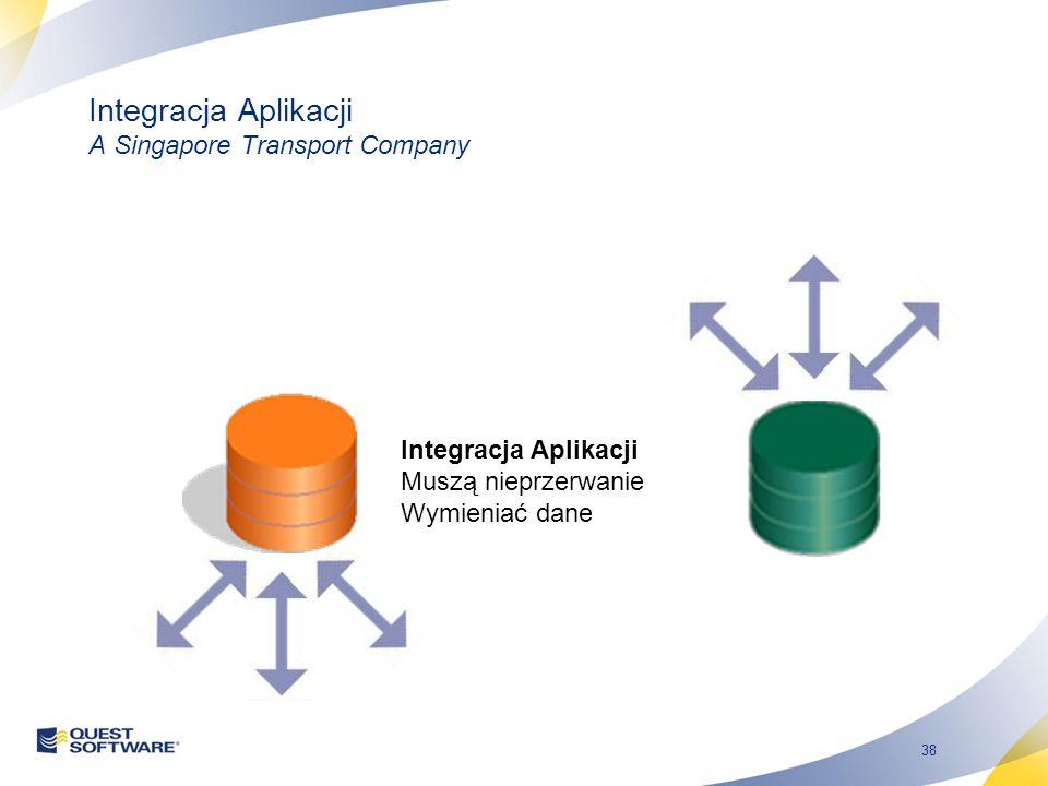 38 Integracja Aplikacji A Singapore Transport Company Integracja Aplikacji Muszą nieprzerwanie Wymieniać dane