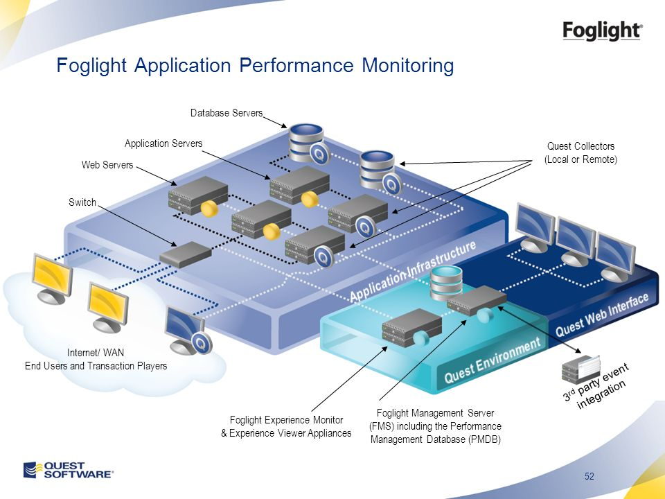 52 Web Servers Application Servers Foglight Experience Monitor & Experience Viewer Appliances Foglight Management Server (FMS) including the Performan