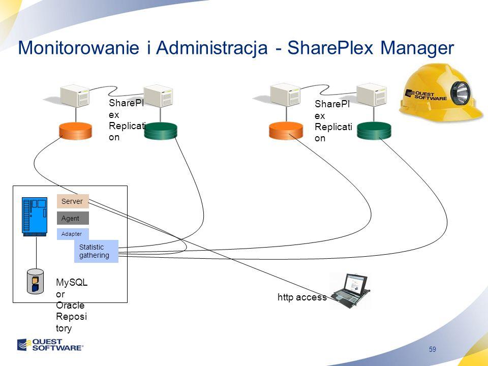 59 Monitorowanie i Administracja - SharePlex Manager SharePl ex Replicati on Server Agent Adapter MySQL or Oracle Reposi tory Statistic gathering http
