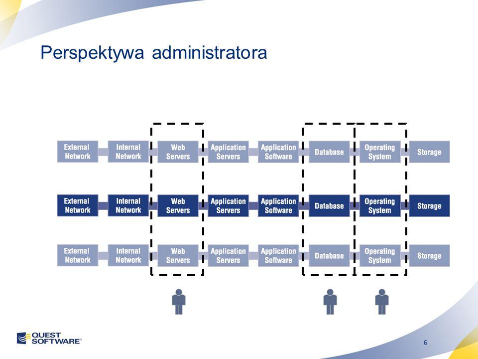 6 Perspektywa administratora