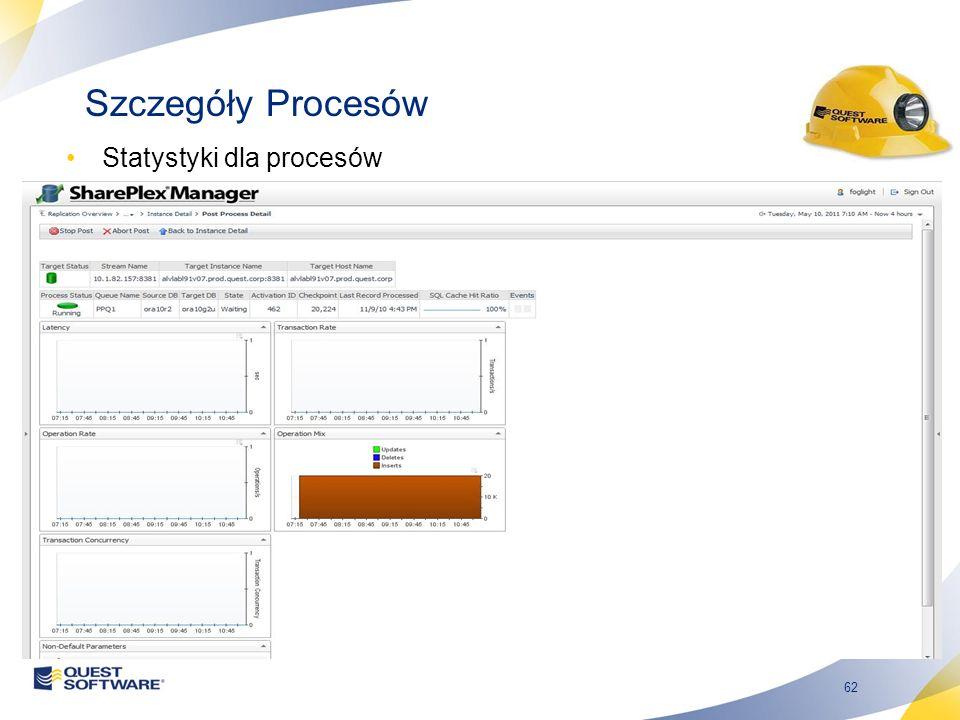 62 Szczegóły Procesów Statystyki dla procesów